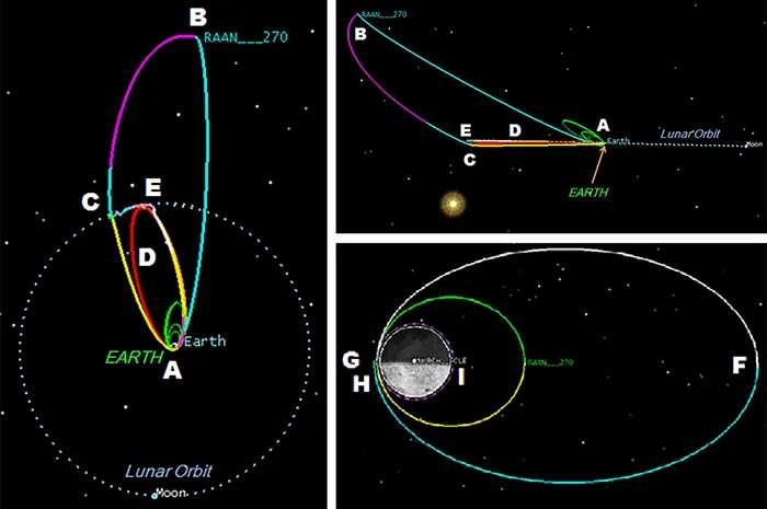 La nouvelle trajectoire brevetée par la Nasa pour se rendre sur la Lune. © Nasa
