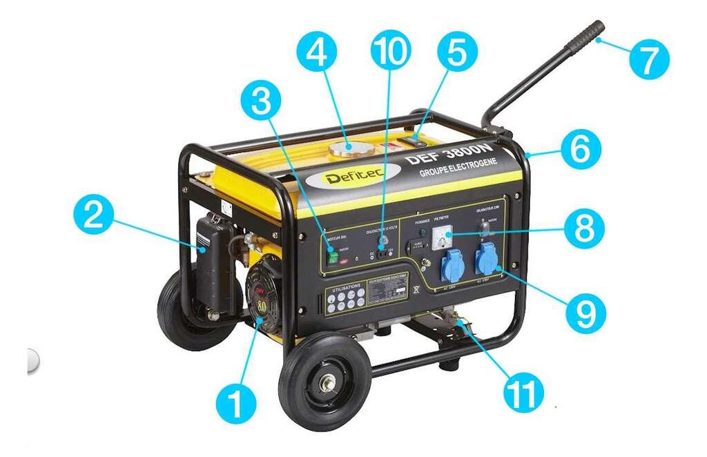 Anatomie d'un groupe électrogène mobile : 1. Génératrice - 2. Filtre à air - 3. Démarreur électrique - 4. Réservoir (bouchon) - 5. Jauge de carburant - 6. Châssis tubulaire - 7. Poignée repliable - 8. Voltmètre - 9. Prise de courant 230 V - 10. Prise TBTS 12V - 11. Borne de mise à la terre. © D'après doc. Defitec