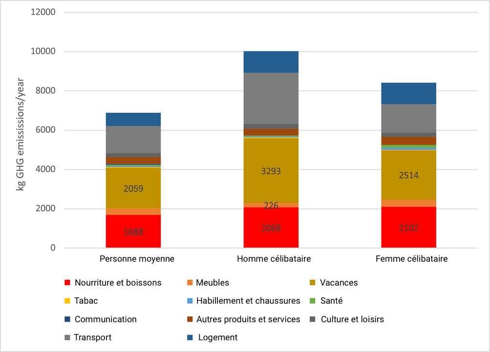 Émissions totales de gaz à effet de serre liées à la consommation de trois types de ménages en Suède (personne moyenne, homme célibataire et femme célibataire) © Annika Carlsson Kanyama, Journal for Industrial Ecology, 2021 - traduction C.D