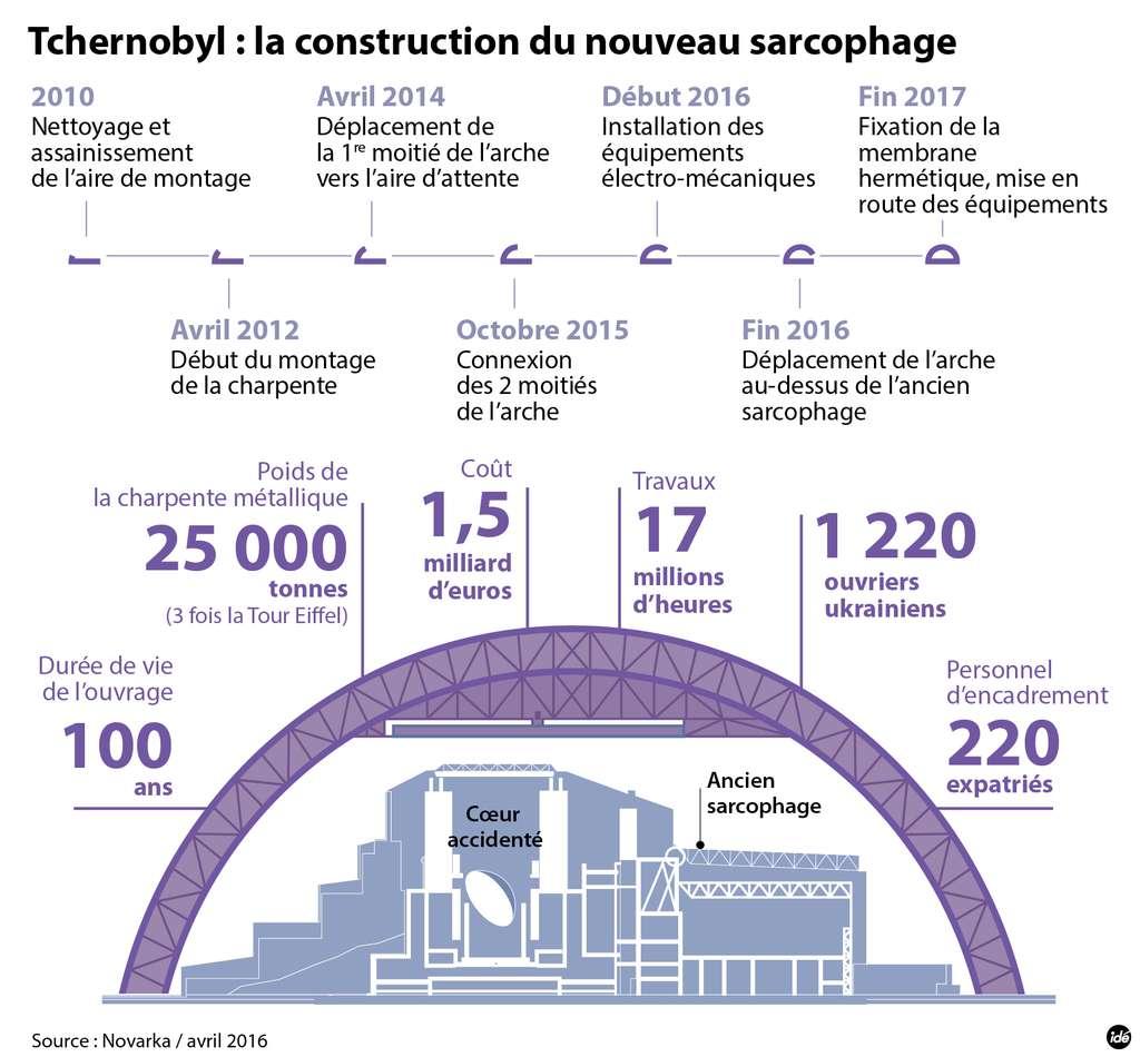 Le second sarcophage de Tchernobyl est encore en construction. Il doit coiffer l'ensemble du réacteur, y compris la première protection, construite dans l'urgence et tout à fait insuffisante. © idé
