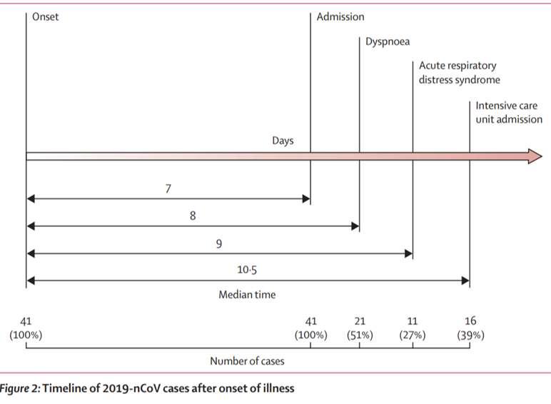 L'évolution de la maladie causée par 2019-nCoV dans le temps, selon la publication de Huang et al. dans The Lancet. © Huang et al. The Lancet, janvier 2020
