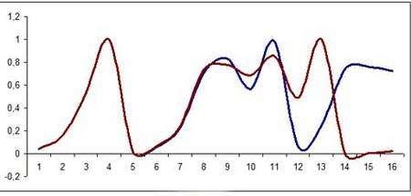 La suite récurrente définie par f(x) = 4x(1-x), pour deux valeurs très proches de x0 (0,0411 en marron, et 0,0412 en bleu). Bien qu'on ne distingue pas les courbes, très proches, jusqu'à la huitième étape, elles s'écartent ensuite rapidement, illustrant l'effet dramatique d'une petite erreur initiale.