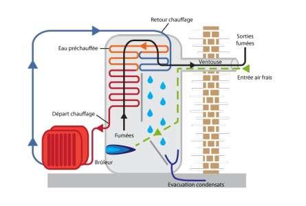 Principe de fonctionnement d'une chaudière à condensation. © Jean-Luc Menet, CC by-NC-sa 2.0