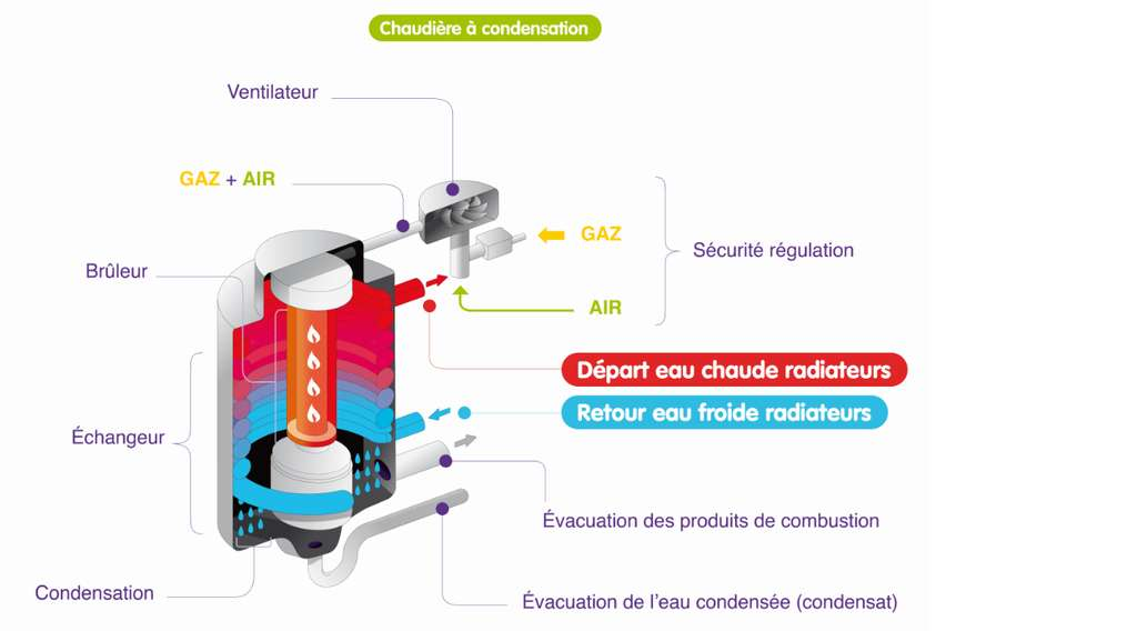 En condensant la vapeur d'eau contenue dans les fumées de combustion, la chaudière à condensation permet de récupérer un maximum de chaleur et de minimiser les déperditions pour un rendement supérieur à celui d'une chaudière classique. © GRDF