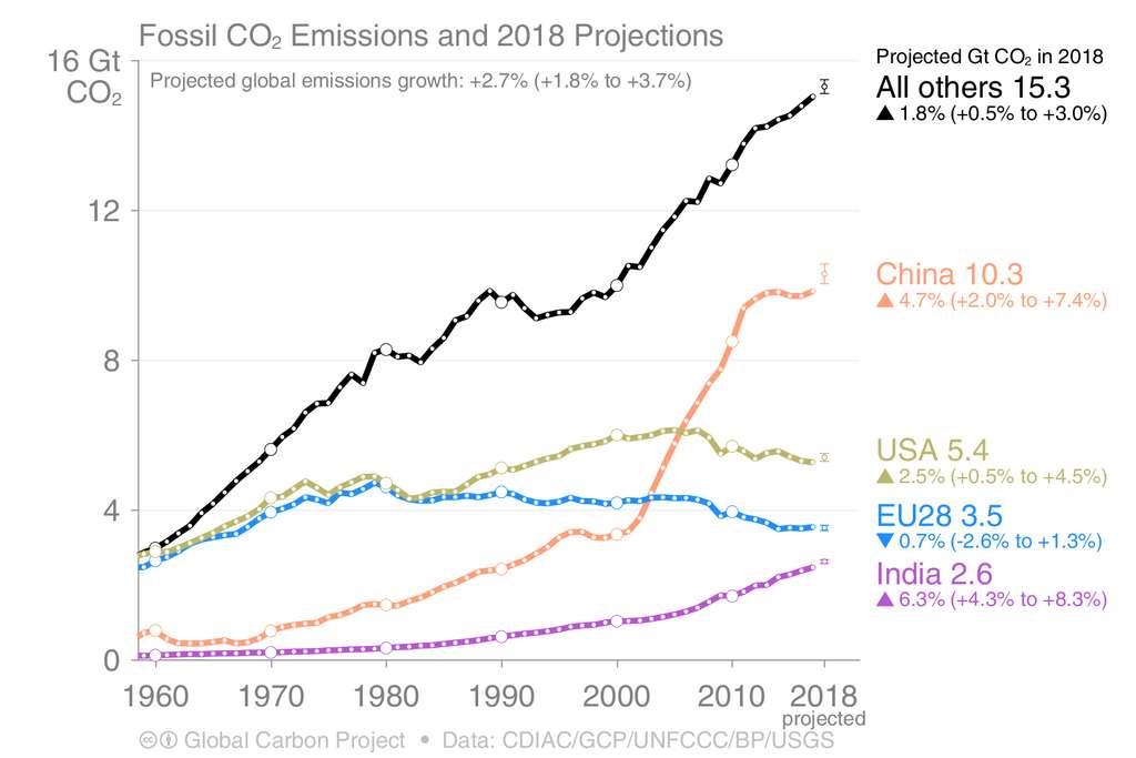 Hausse des émissions de CO2 par pays entre 1959 et 2018. © Global Carbon Project