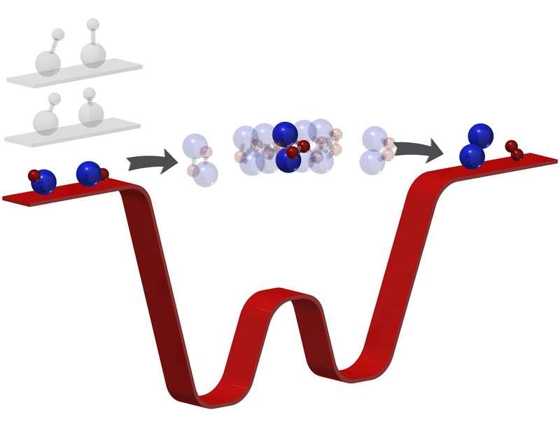 Lors d'une réaction chimique, les molécules passent par un stade intermédiaire où les liaisons se cassent et se recréent. Cet état, habituellement bien trop bref pour être observé, peut être ralenti en confinant les molécules dans un état ultrafroid où elles sont quasi immobiles. © Ming-Guang Hu