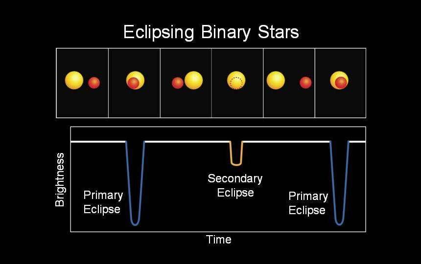 Le système de Kepler 16 exhibe des baisses périodiques de luminosité (brightness). Cela s'explique principalement par des éclipses périodiques des étoiles de ce système binaire l'une par l'autre comme le montre ce schéma. Une autre composante similaire mais bien moins prononcée n'a pas été montrée. Elle correspond aux transits planétaires de Kepler 16b devant Kepler 16A et Kepler 16B. © Nasa