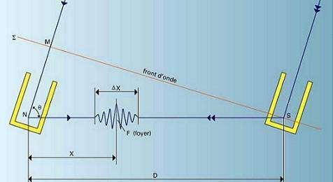 Schéma de principe de l'interférométrie à deux télescopes