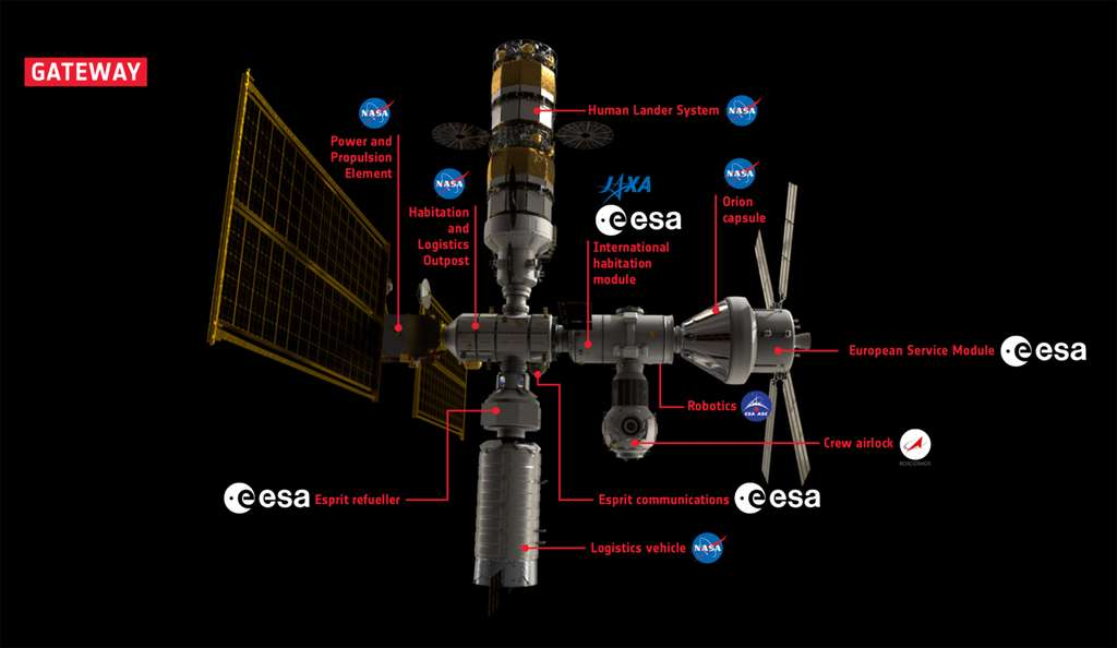 Le Gateway : qui fera quoi ? © ESA