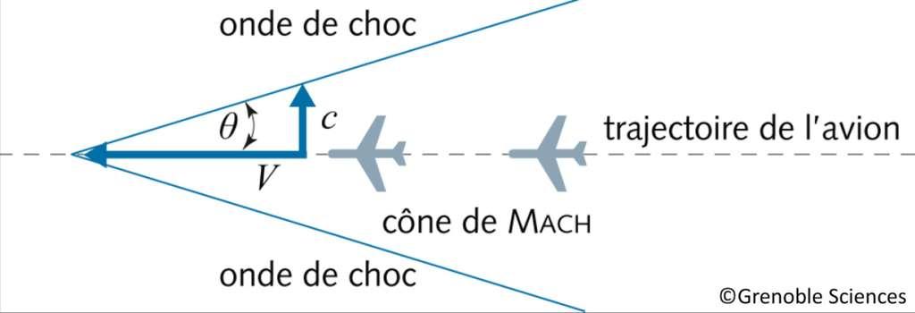 """1)."""" alt=""""Représentation schématique de l'onde de choc, qui limite le cône de Mach, autour d'un avion en vol supersonique (Ma > 1)."""" data-htmlarea-clickenlarge=""""1""""> Représentation schématique de l'onde de choc, qui limite le cône de Mach, autour d'un avion en vol supersonique (Ma > 1). © Grenoble Sciences"""