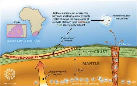 Cliquez pour agrandir. Diamants et platine en Afrique du Sud ont une même origine, le manteau, à plus de 200 km de profondeur. Crédit : Zina Deretsky, National Science Foundation