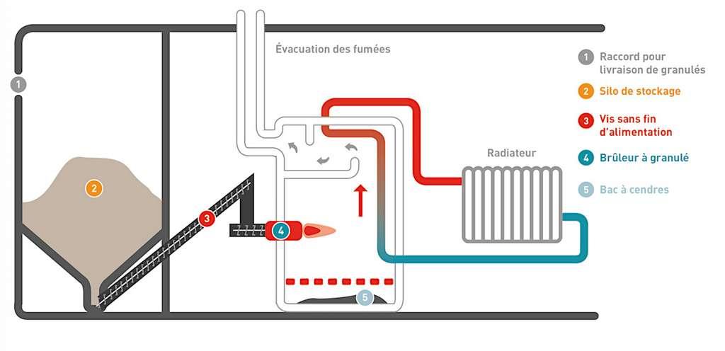 La chaudière à granulés peut être alimentée par vis sans fin à partir d'un silo proche. Lorsque l'espace de stockage est éloigné, l'alimentation s'effectue par aspiration. © Induscabel