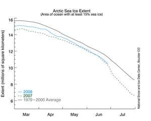 Evolutions de la surface de la banquise arctique (en millions de kilomètres carrés) entre janvier et juillet en 2008 (courbe bleue), en 2007 (tiret vert) et, en moyenne, sur la période 1979-2000 (ligne grise). (Cliquez pour agrandir l'image.) © NSIDC