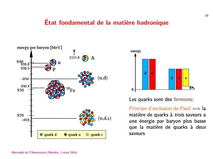 Les énergies des masses de systèmes composées de quarks u, d et s (quark étrange). Lorsqu'on a affaire à un système lié, comme l'hypéron lambda en haut à droite, on le signale avec un cercle. En bas, le mélange de quarks libre u,d, s a la plus faible énergie, il est donc thermodynamiquement le plus stable et à priori le plus favorisé pour le cœur d'une étoile à neutrons par rapport aux autres états représentés sur ce schéma. © Éric Gourgoulhon