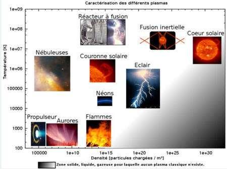 Illustration 6: Exemples de différents plasmas en fonction de leur température par rapport à leur densité. Source : Wikimedia Commons