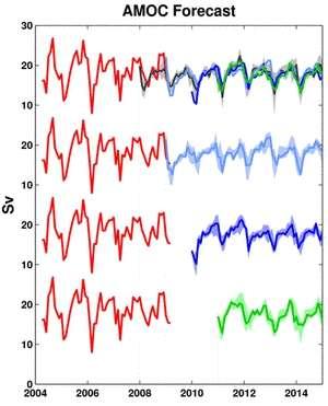 Prévisions des variations de la vitesse du Gulf Stream (Sv) pour les quatre prochaines années. L'abréviation AMOC (Atlantic Meridional Overturning Circulation) désigne les courants marins, dont le Gulf Stream, de l'Atlantique nord et leur circulation. Les lignes rouges ont été tracées à partir de mesures prises sur le terrain ; ce sont donc des données réelles. Les lignes grise, bleu clair, bleu foncé et verte correspondent aux résultats des simulations lancées tous les ans de janvier 2008 à janvier 2011 par le modèle MPI-OM/Echam5. Il s'agit donc de projections dans le futur. Les quatre prévisions montrent un courant stable jusqu'en 2014 (les courbes de la droite de la figure sont identiques). © D. Matei, Max Planck Institute for Meteorology