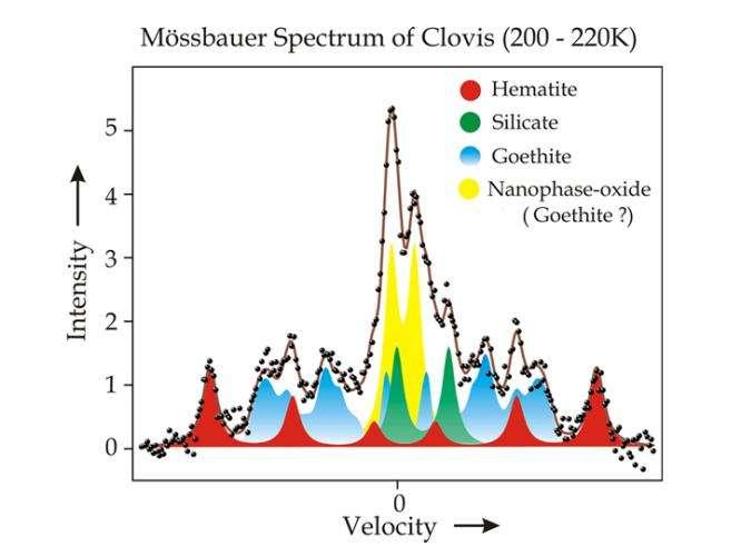 Spectromètre Mössbaeur de Spirit