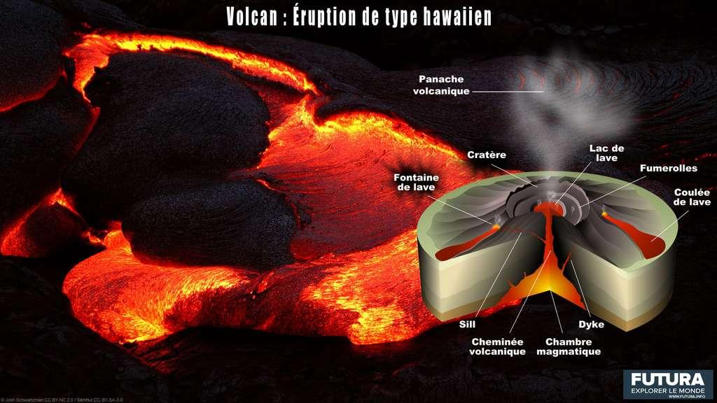 Une éruption effusive (ou lavique) est aussi appelée « éruptions de type hawaïen ». © Futura