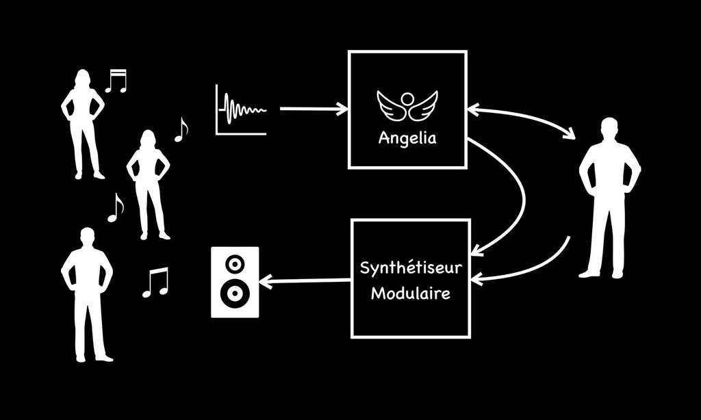 Le principe général d'Angelia. © J.-C. Heudin