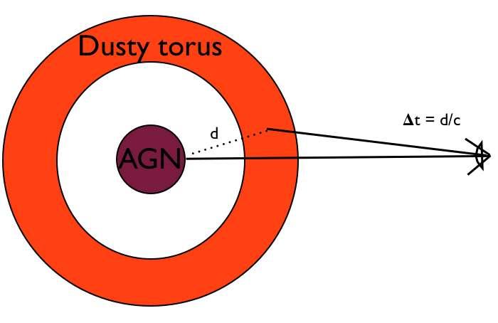 Le principe de la mesure de la constante de Hubble à l'aide de la variabilité des émissions de lumière d'un noyau actif de galaxie (aussi appelé AGN, active galactic nucleus en anglais) est représenté sur ce schéma. Un tore de poussières (dusty torus) émet de la lumière dans le proche infrarouge avec des pics de luminosité reliés à ceux dans l'ultraviolet produits par un trou noir supermassif central. Un décalage dans le temps entre les pics est relié à la distance d séparant le trou noir central de son tore de poussières. © Astrobites