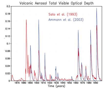Figure 4. Deux estimations des épaisseurs optiques estimées (à 550 nm) des aérosols stratosphériques produits par les éruptions volcaniques entre 1860 et 2000 d'après IPCC AR4, ch 2. © IPCC (Giec)