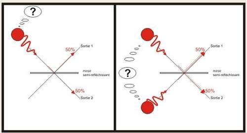 Figure 1 - Concept de la coalescence de photons sur un miroir semi-réfléchissant. Lorsqu'il est seul le photon choisit aléatoirement l'un des bras de sortie. Lorsqu'ils sont deux le choix est toujours aléatoire mais se fait de manière commune pour les deux qui prennent toujours le même bras de sortie ensemble.
