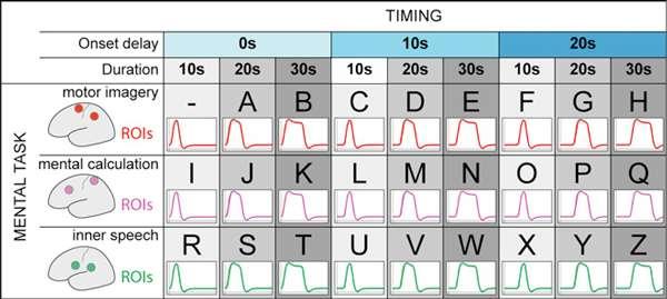 En fonction des zones du cerveau (mental task) qui s'activent et leur durée (timing), l'ordinateur parvient le plus souvent à interpréter correctement les pensées des volontaires même s'il commet des petites erreurs sans conséquences pour la compréhension. Par exemple, lorsqu'un sujet a voulu répondre « INDONESIA », l'ordinateur a compris « INDCNERCA ». © Sorger et al., Current Biology
