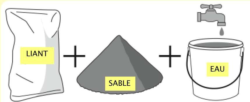 Les éléments pour le mortier. © plant-it.be