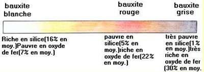 Les différents types de bauxite