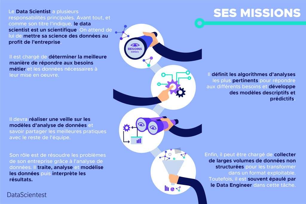 Fiche informative sur les missions du data Analyst © DataScientest