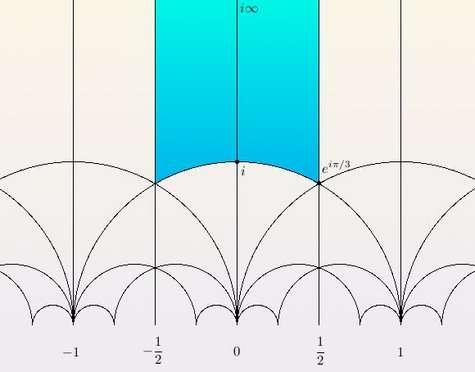 Les fonctions modulaires sont définies de manière naturelle sur le demi-plan de Poincaré, dont la géométrie est non-euclidienne (hyperbolique). Ce plan est pavé par des « triangles ». Crédits : S. Tummarello