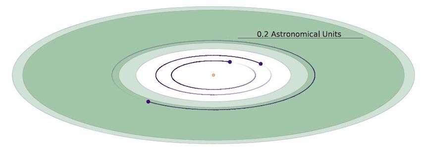 Schéma du système TOI-700. La zone habitable est représentée en vert. L'échelle représente 0,2 unité astronomique, c'est-à-dire un cinquième de la distance moyenne Terre-Soleil. © Rodriguez et al. 2020