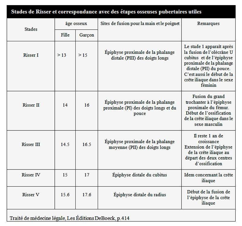 Des remarques associées aux différentes étapes pubertaires et aux stades de Risser correspondants. © DR