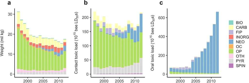 Tendances nationales en poids (a) et en charge toxique pour les abeilles de tous les insecticides agricoles appliqués sur une base de toxicité par contact (b) et par voie orale (c) de 1997 à 2012, par classe d'insecticide, pour les États-Unis. Bio = biologique, FIP = fipronil, NEO = néonicotinoïde, CARB = carbamate, OP = organophosphate, OC = organochloré, INORG = inorganique, et OTH = autre. © Margaret Douglas et al., Scientific Reports
