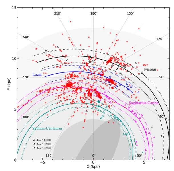À proximité de notre Soleil, la Voie lactée se divise en quatre bras : le bras Ecu-Croix du Sud (en vert), le bras du Sagittaire (en violet), le bras local ou bras d'Orion (en bleu) et le bras de Persée (noir). Les masers radio (triangles) retracent fidèlement ces bras, mais ils ne couvrent qu'un tiers de la Voie lactée. Une équipe de chercheurs de l'Observatoire de la montagne pourpre (Chine) s'est tournée vers les étoiles O et B les plus massives (rouges) pour ajouter plus de données, traçant un bras local plus long que le pensaient les astronomes. © Xu et al., Astronomy & Astrophysics 2021