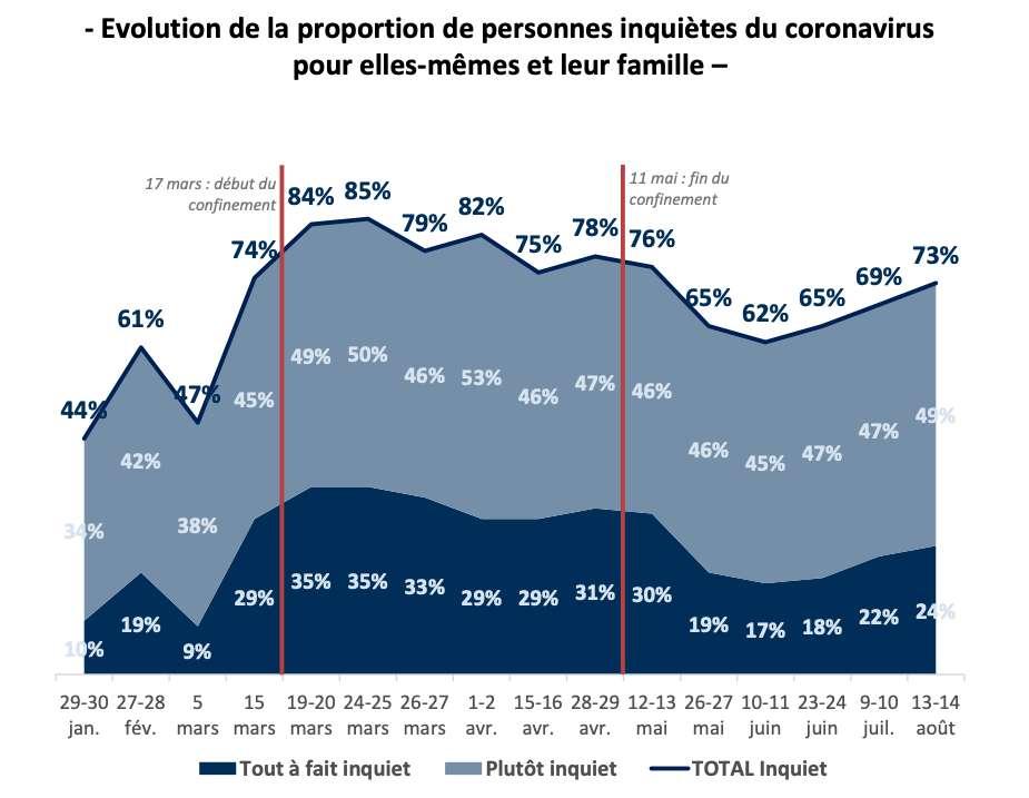 L'inquiétude des Français face à l'épidémie de Covid-19 suit les courbes du nombre de cas. © Ifop