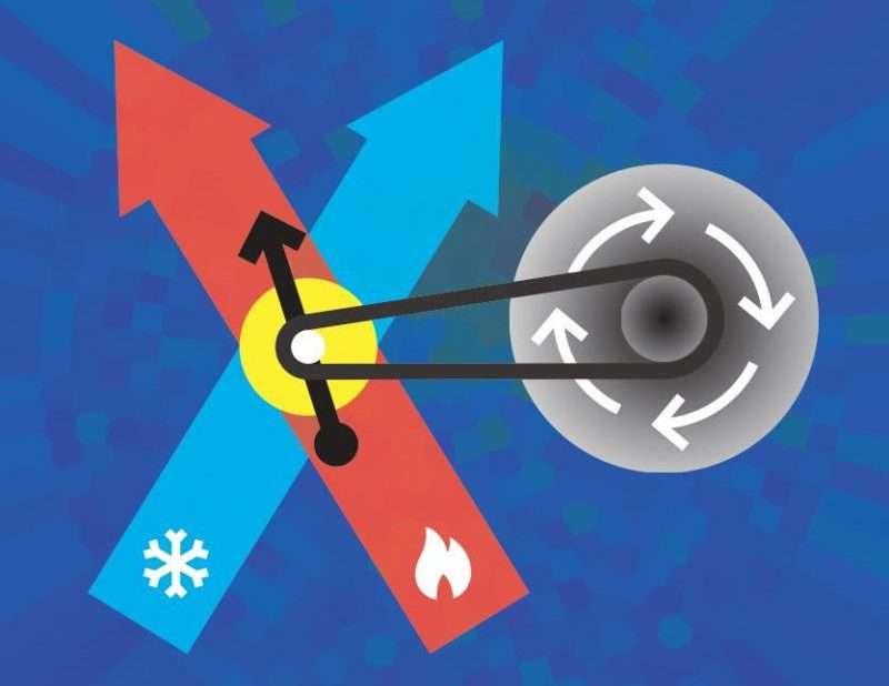 Le calcium 40 est l'isotope le plus abondant du calcium. Il est dit doublement magique, car son noyau compte 20 protons et 20 neutrons. Et un seul ion 40Ca+ constitue aujourd'hui le plus petit moteur du monde grâce à son spin qui convertit la chaleur en oscillations. © Goold, Trinity College, Dublin