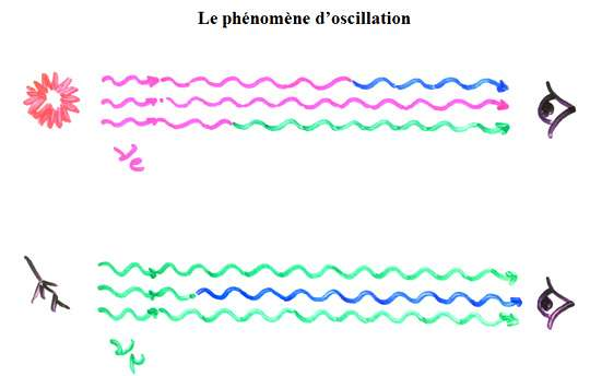Les différents types de neutrinos peuvent osciller entre eux. © François Vannucci