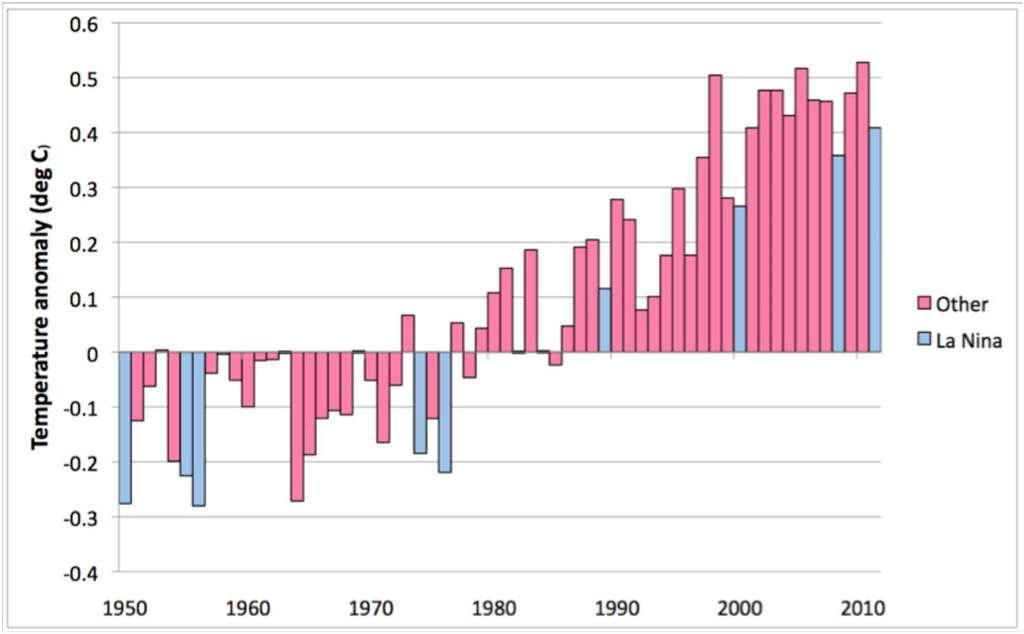 L'anomalie de température (différence par rapport à une valeur moyenne calculée sur la période 1961-1990) depuis 1950. En bleu, les années ayant subi La Niña. © OMM 2011