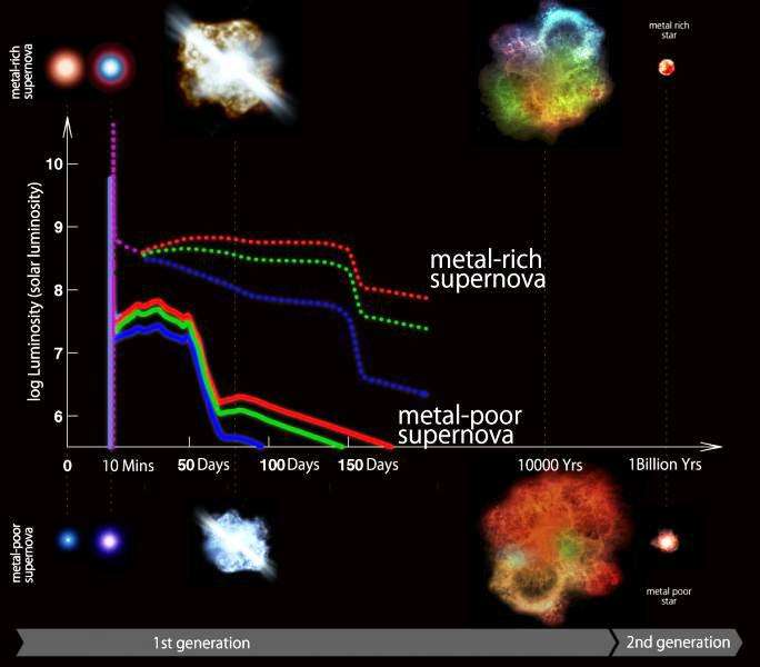 Une comparaison des courbes de luminosité des supernovae SN II standards, issues d'étoiles riches en éléments lourds (les astrophysiciens les appellent collectivement des métaux même quand ils n'en sont pas), avec certaines de celles que devaient produire les premières étoiles, pauvres en métaux. Les étoiles de première génération font partie de celles dites de population III, celles de seconde génération, à l'origine du Soleil, font partie des étoiles de population II. Les deux types de supernovae débutent par un pic de luminosité dans le domaine des ultraviolets. © Kavli Institute for the Physics and Mathematics of the Universe (Kavli IPMU)