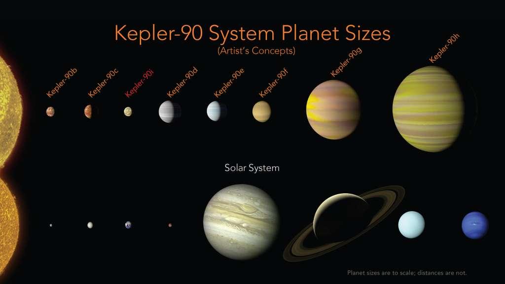 Une huitième planète vient d'être découverte autour de l'étoile Kepler-90, presque semblable au Soleil, grâce à l'intelligence artificielle. Kepler-90i est la troisième plus proche de son soleil. © Nasa, Ames Research Center, Wendy Stenzel