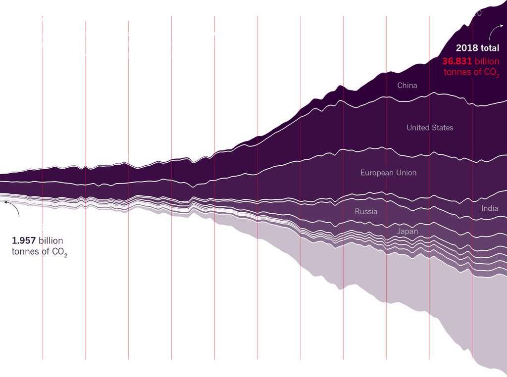 Augmentation des émissions de CO2 de 1900 à 2018. © Global Carbon Project