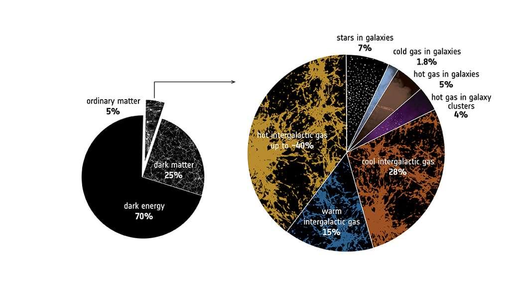 Deux diagrammes : l'un, à gauche, montrant la composition de l'univers observable (dark energy, énergie noire : 70 % ; dark matter, matière noire : 25 % ; ordinary matter, matière ordinaire : 5 %) et l'autre, à droite, montrant la composition de la matière baryonique, en prenant en compte les résultats de l'étude détaillée ici (hot intergalactic gas, gaz intergalactique chaud : jusqu'à 40 % ; cool intergalactic gas, gaz intergalactique froid : 28 % ; warm intergalactic gas, gaz intergalactique tiède : 15 % ; stars in galaxies, étoiles dans les galaxies : 7 % ; hot gas in galaxies, gaz chaud dans les galaxies : 5 % ; hot gas in galaxy clusters, gaz chaud dans les amas de galaxies : 4 % ; cold gas in galaxies, gaz froid dans les galaxies : 1,8 %). Protons et neutrons ne sont pas majoritairement dans les galaxies et encore moins sous forme d'étoiles. © ESA