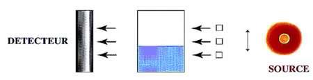 Principe d'une jauge de niveau avec une source radioactive © CEA-DPSN