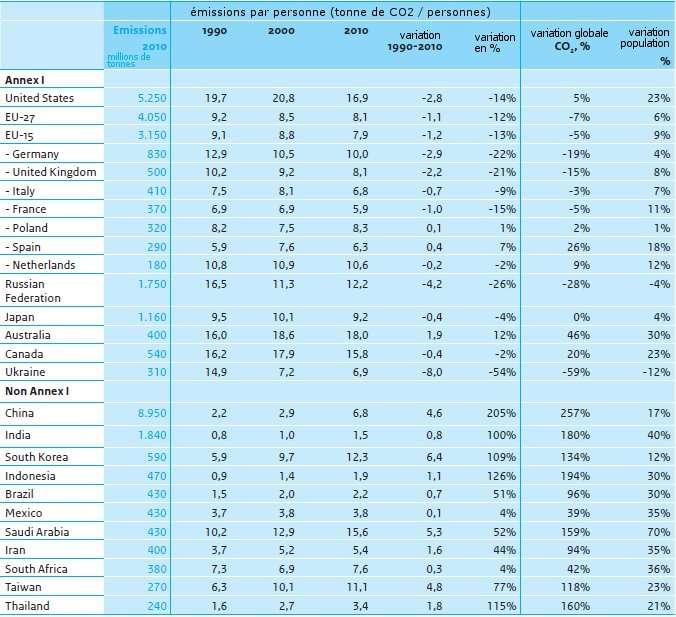 Émissions de CO2 dans les différents pays en millions de tonnes, et émissions par personne. © JRC, données WPP