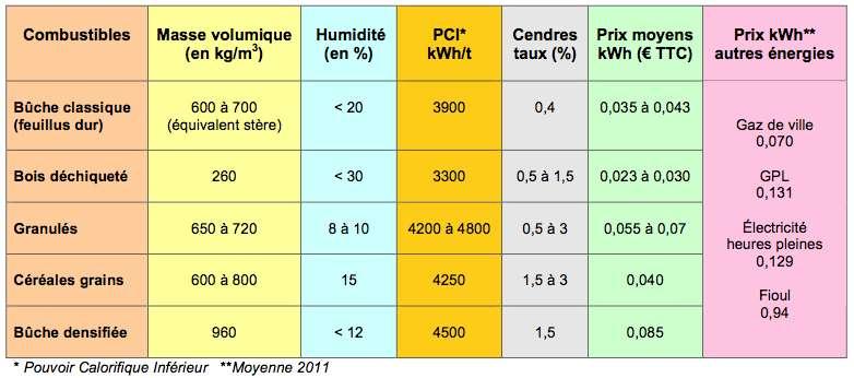 Comparatif des biocombustibles solides. © DR