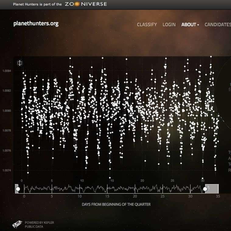 Sur cette image, on voit la courbe de luminosité d'une étoile observée pendant plus d'un mois. Chaque point blanc correspond à une mesure. Une courbe en trait plein est donnée en dessous et les cercles blancs sont utilisés pour déterminer la largeur de portion de courbe où l'on peut faire un zoom pour tenter de surprendre un transit planétaire. © Planethunters.org