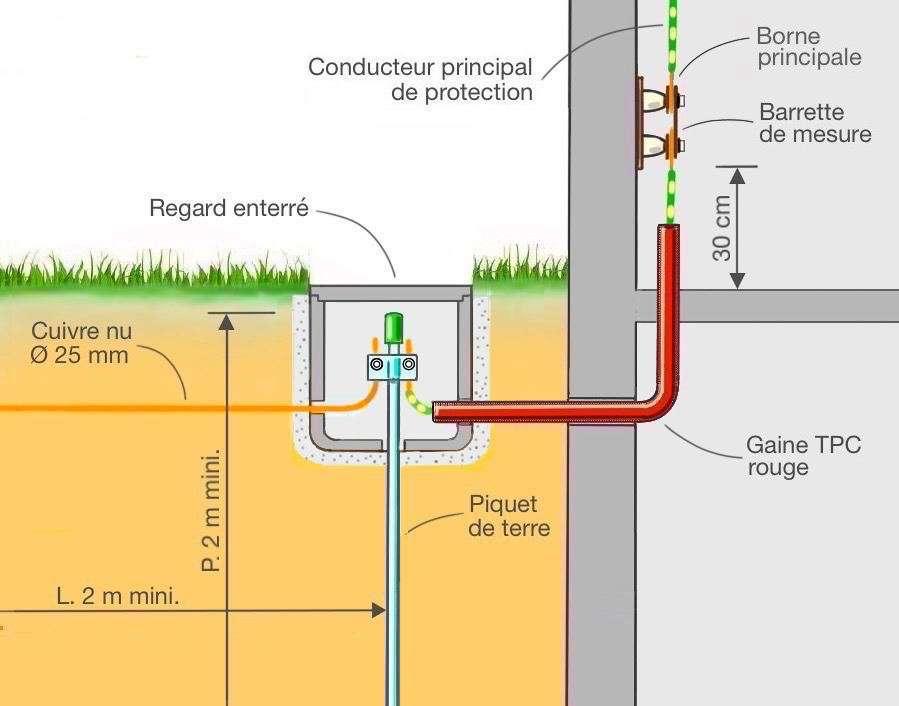 Comment r aliser une mise la terre - Installer une prise de terre dans une maison ...