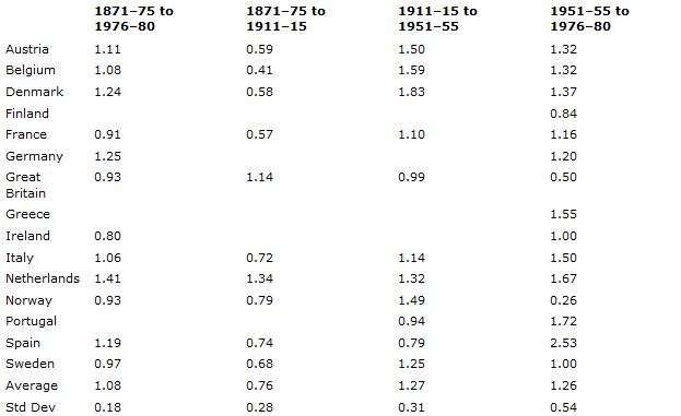 Ce tableau issu de l'étude reprend le gain, en cm par décennie, constaté pour chaque pays durant différentes périodes de temps. Les Allemands sont globalement en tête mais on ne dispose que de données partielles. © Timothy Hutton, Oxford Economic Papers