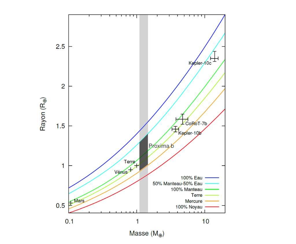 Diagramme masse-rayon comparant les positions de plusieurs exoplanètes connues à celles de planètes du Système solaire. Les courbes correspondent à certaines compositions spécifiques utilisées dans le modèle de structure interne. La zone d'existence de Proxima b est dessinée en gris et prend en compte l'incertitude sur sa masse et ses différentes compositions possibles. © CNRS